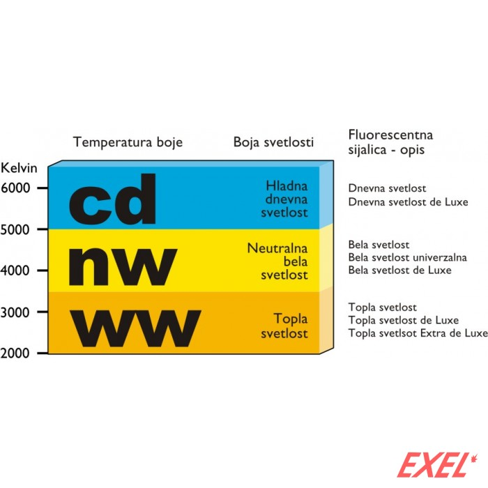 Natrijum sijalica 400W SON-T Pro E40 Philips